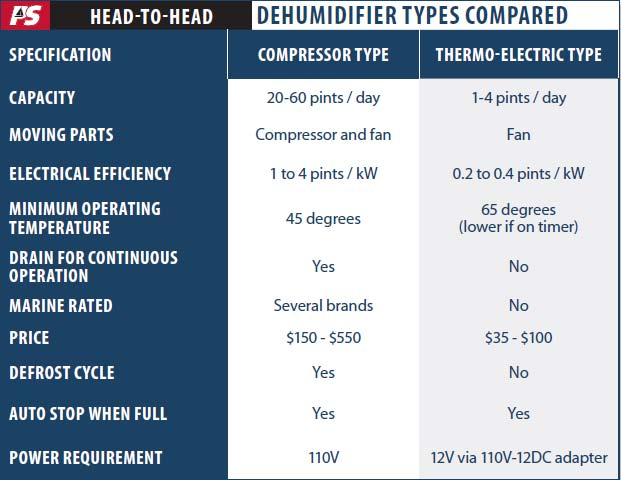 Dehumidifier Field Tests